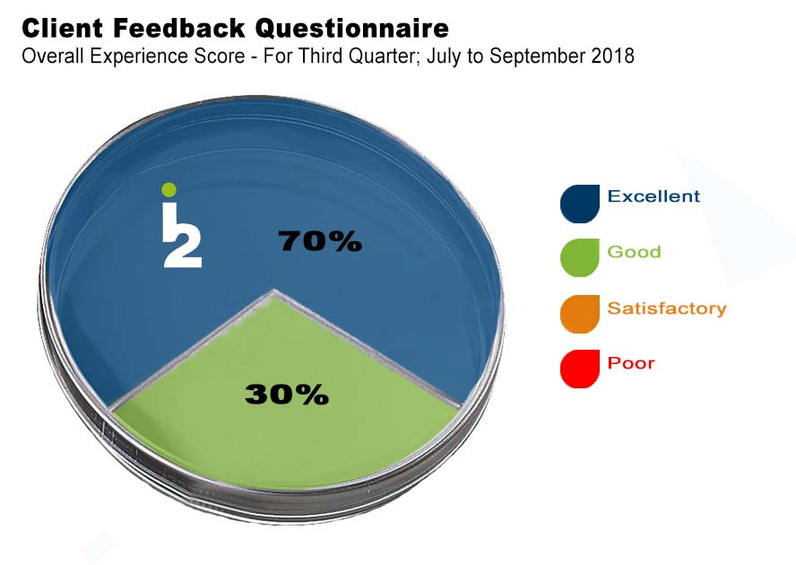i2 Analytical - Client Feedback - July to September 2018