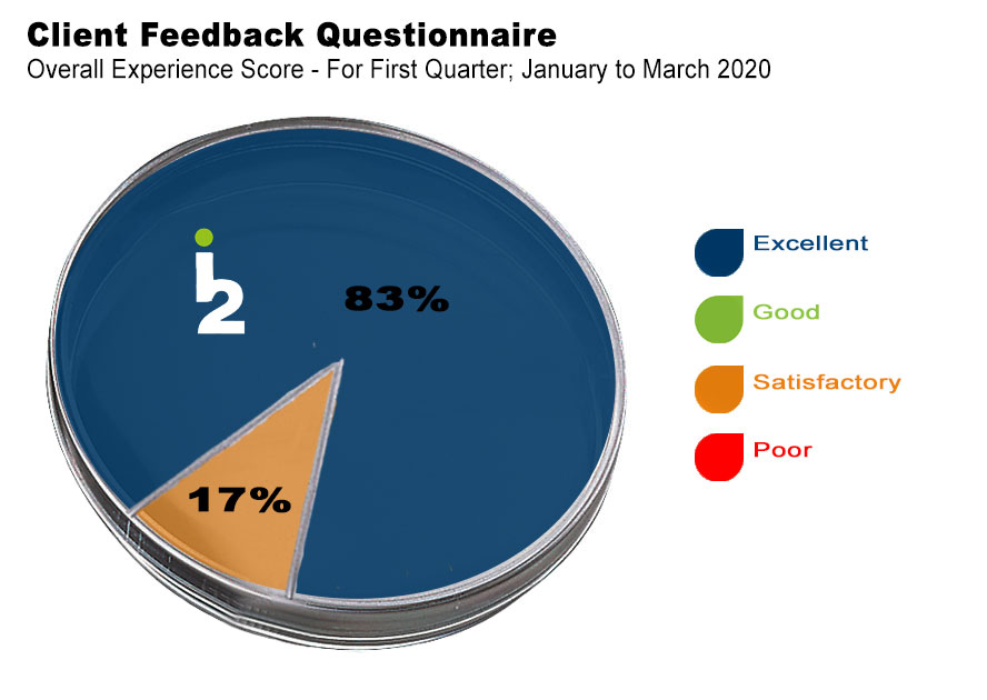 client-feedback-jan-to-march-2020